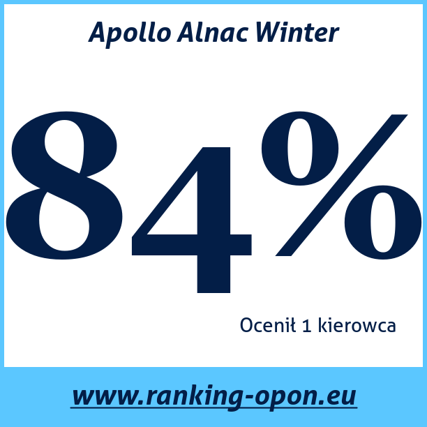 Test pneumatik Apollo Alnac Winter