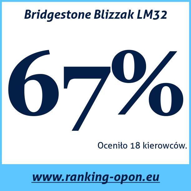 Test pneumatik Bridgestone Blizzak LM32