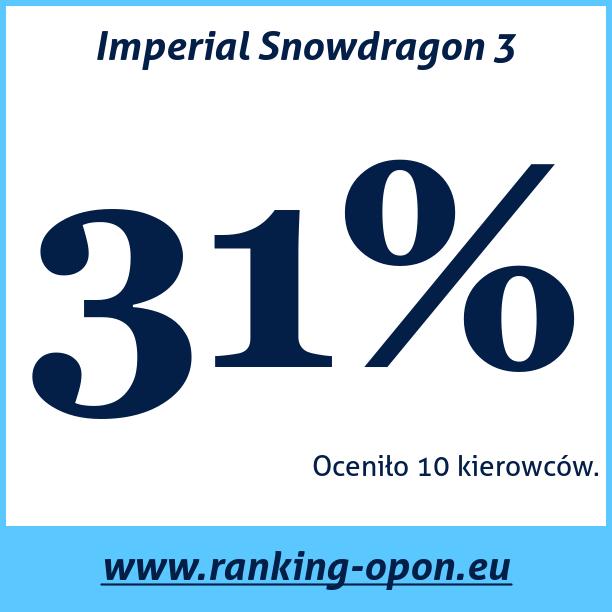 Test pneumatik Imperial Snowdragon 3