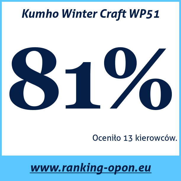 Test pneumatik Kumho Winter Craft WP51