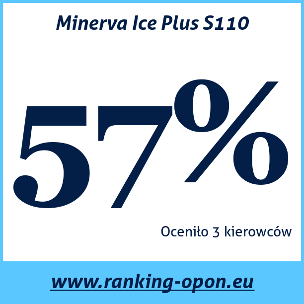 Test pneumatik Minerva Ice Plus S110