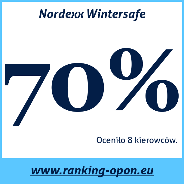 Test pneumatik Nordexx Wintersafe