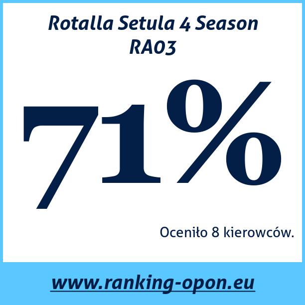 Test pneumatik Rotalla Setula 4 Season RA03