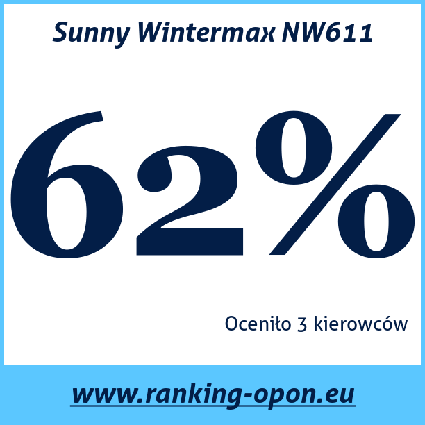 Test pneumatik Sunny Wintermax NW611